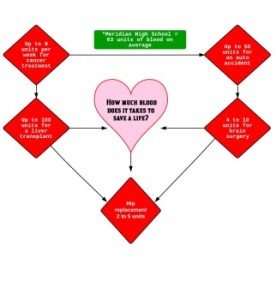 """Ever wonder how much blood it takes to make a difference? This flow chart shows just a few examples of how much blood is needed to help others. Any little amount can help. One unit is equal to about one pint. Junior Abby Wetzel states, """"Tragedies happen everyday all around the world and it doesn"""