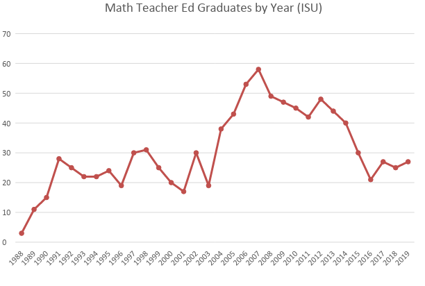 The+amount+of+graduating+math+teachers+has+fluctuated+over+the+years%2C+but+recently+has+seen+a+decently+large+drop+in+graduates.+There+has+been+a+steady+decline+since+2012.