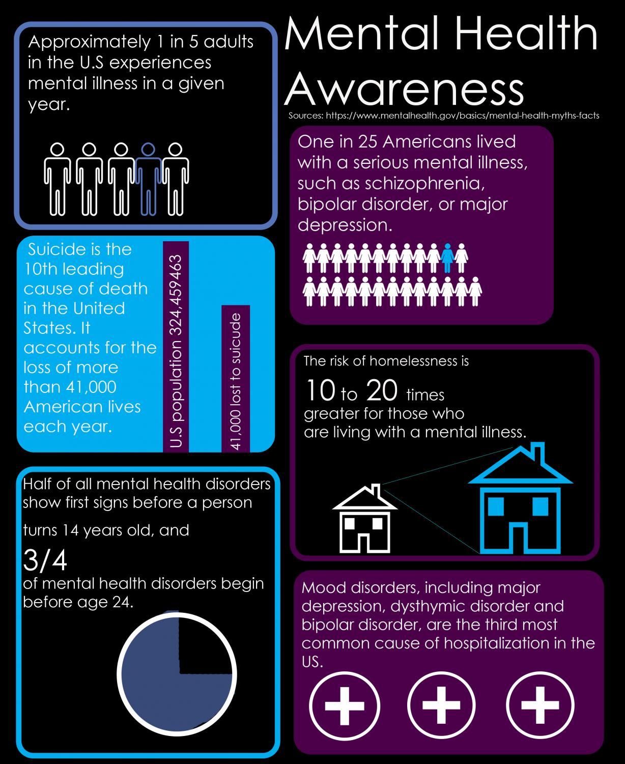 Stats from mentalhealth.gov, a good place to go for help or guidance. The facts show that mental health has always been a problem but now people are starting to see the effects it can take when it goes untreated. It's a serious problem that affects many of the people around us every day, and noticing it sooner can help ensure their health in the future.