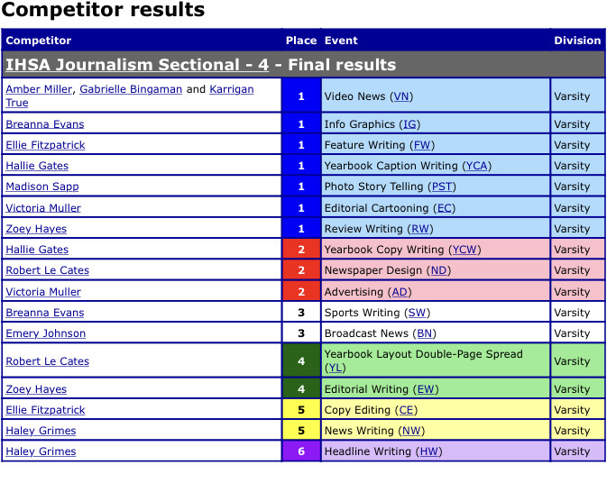 Sectional individual results.